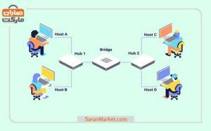 Bridges - انواع تجهیزات شبکه
